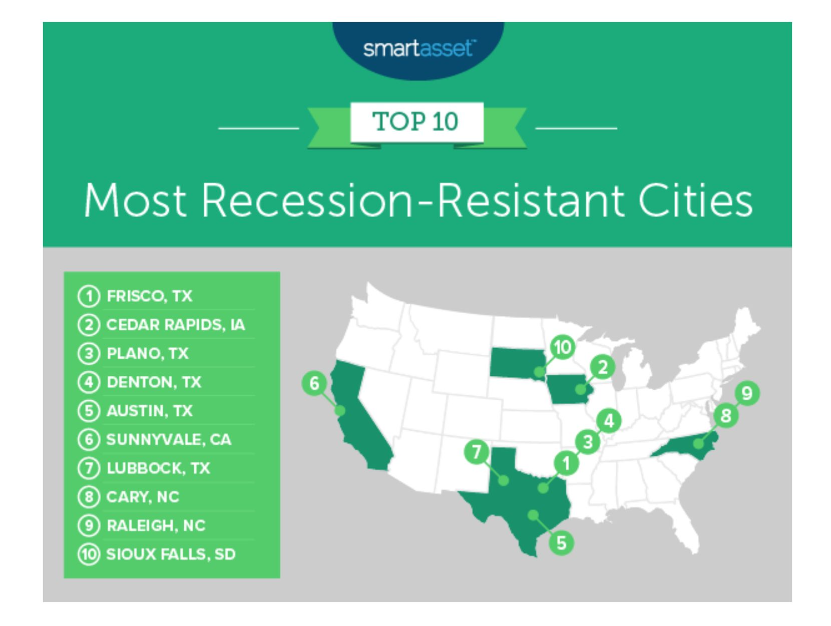 Five Texas cities made the top 10 list.