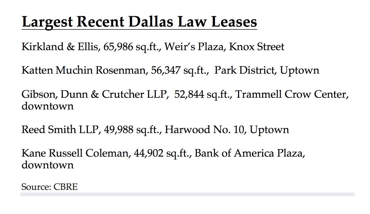 Most of the new law leases have been in downtown and Uptown Dallas.
