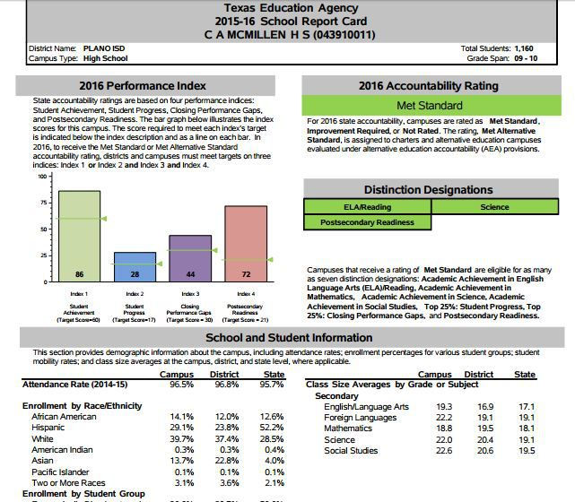 Academic ratings! Distinctions! Class sizes! This exciting information awaits you in the state's newest school report cards.