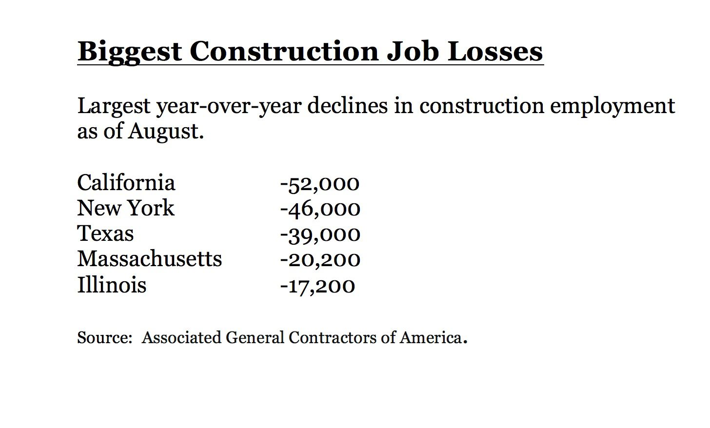 Texas has lost 39,000 construction jobs in the last year.