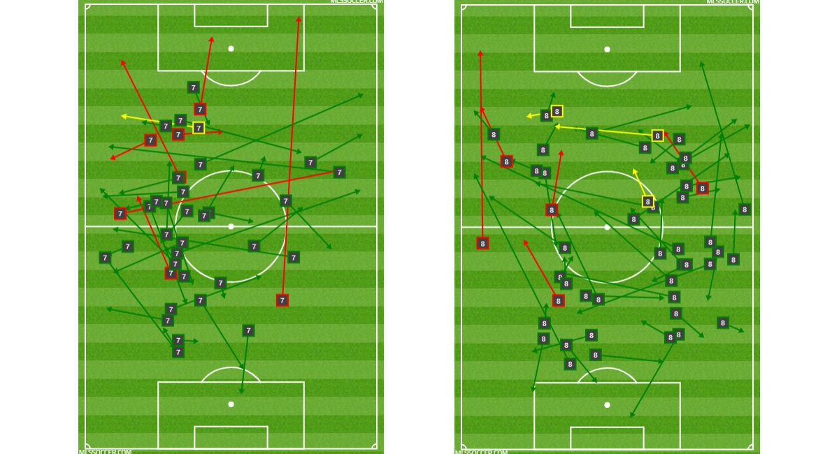 Carlos Gruezo (left) and Victor Ulloa's (right) passing charts at Minnesota United FC. (6-29-18)