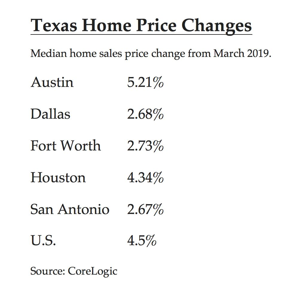 The biggest Texas home price gains were in Austin.