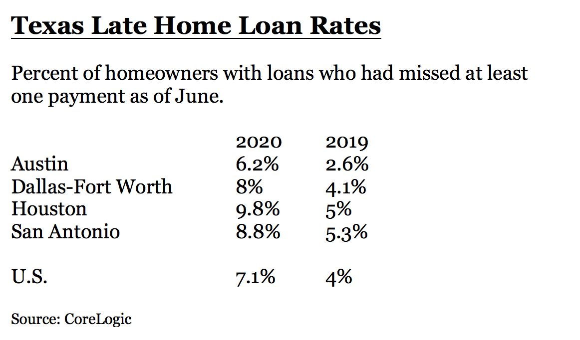 In the D-FW area, 8% of homeowners with loans have missed payments.