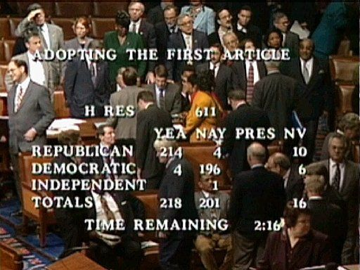 This television image shows the point at which the House vote reached  218 on the first article of impeachment Dec. 19, 1998, in Washington.. It was only necessary for a simple majority of 218 of the 434 House members voting Saturday for one or all of the four articles to send the matter to the Senate for trial.  The final House vote was 228-206 to approve the first article of impeachment, accusing President Bill Clinton of committing perjury before a federal grand jury.