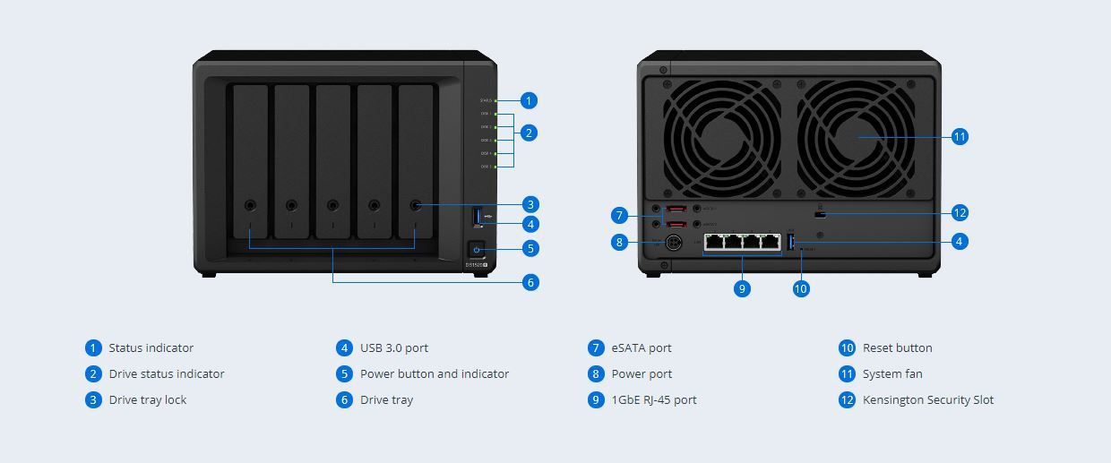 The front and back panels of the Synology DS1520+.