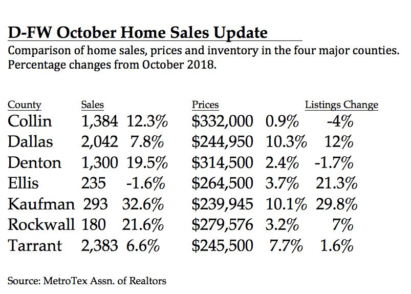 Dallas County had the greatest home price gains.