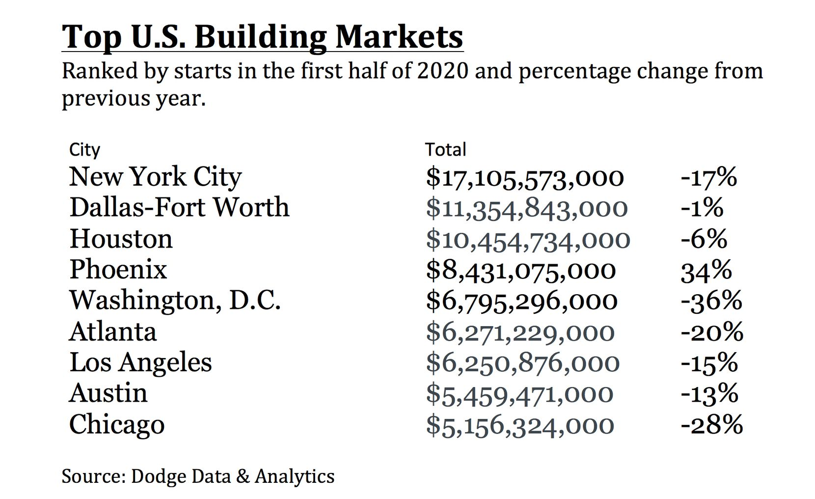 D-FW was behind only New York for building starts in the first half of 2020.