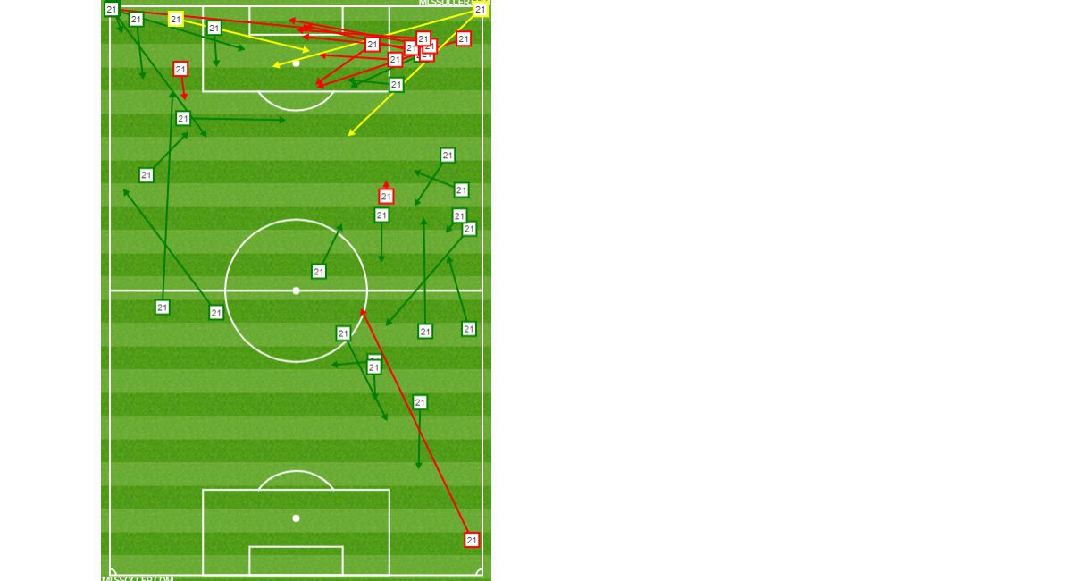 Michael Barrios' passing chart against RSL. (7-27-19)