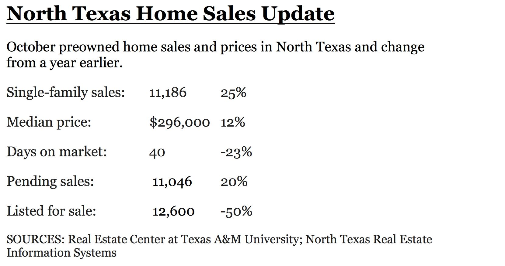 North Texas home sales and prices surged in October.