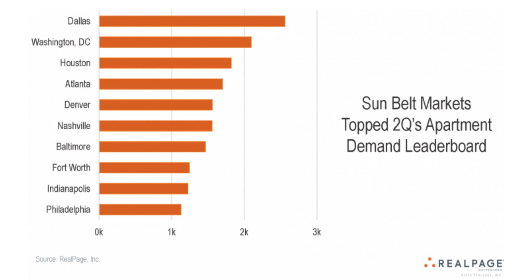 Top U.S. apartment leasing markets.