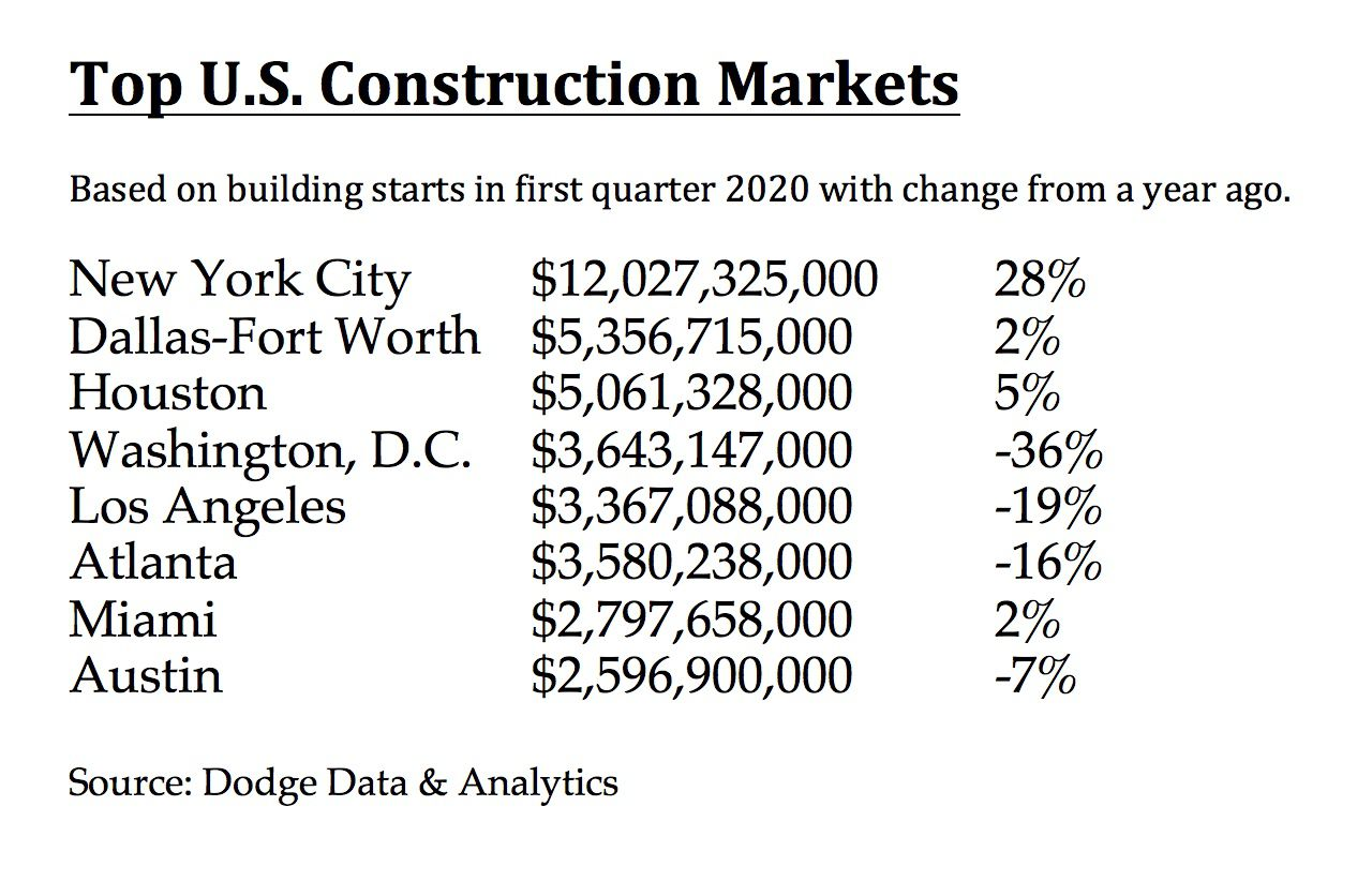 D-FW ranked second to New York in first quarter building starts.