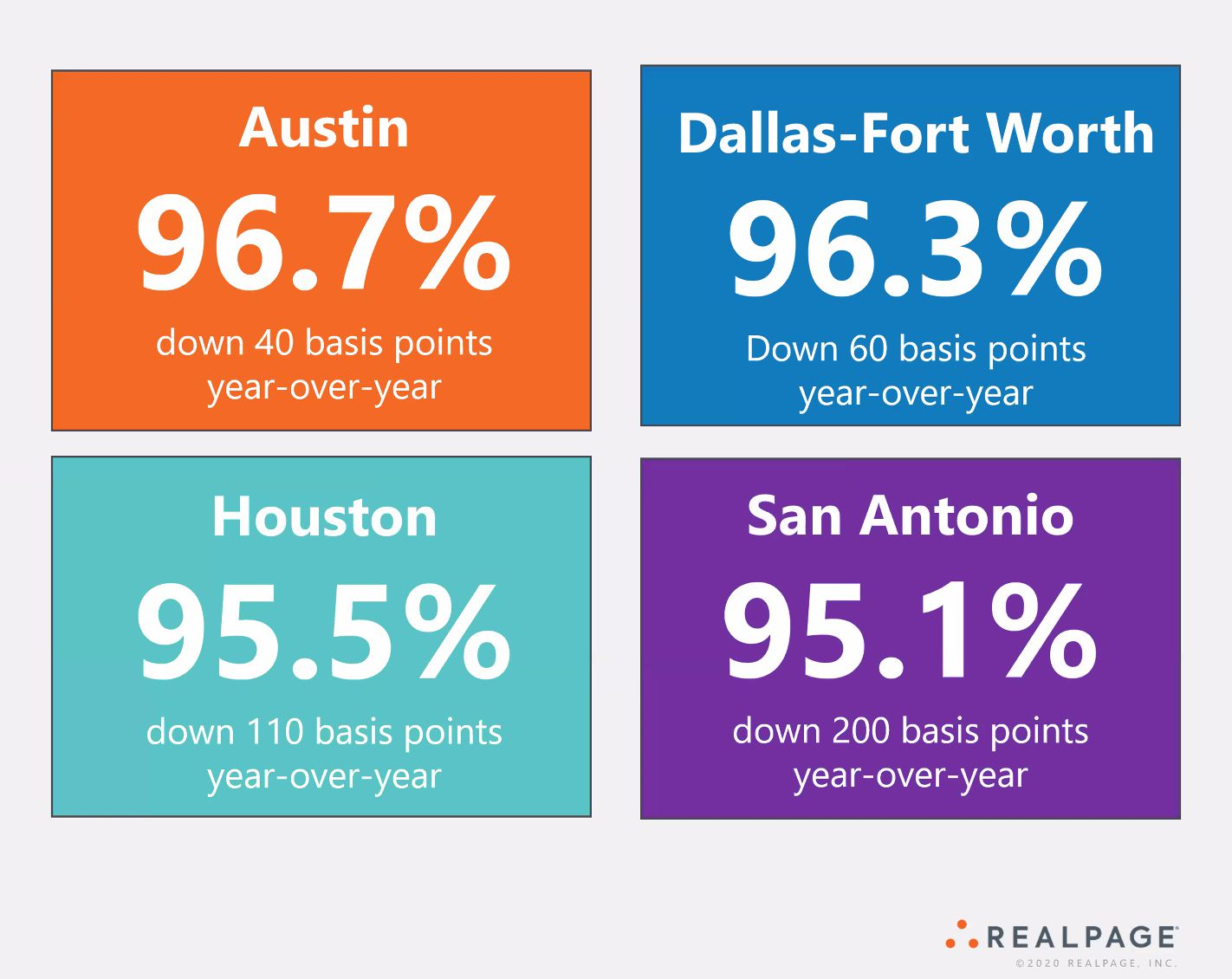Dallas-Fort Worth apartment occupancies are down only slightly from last year.