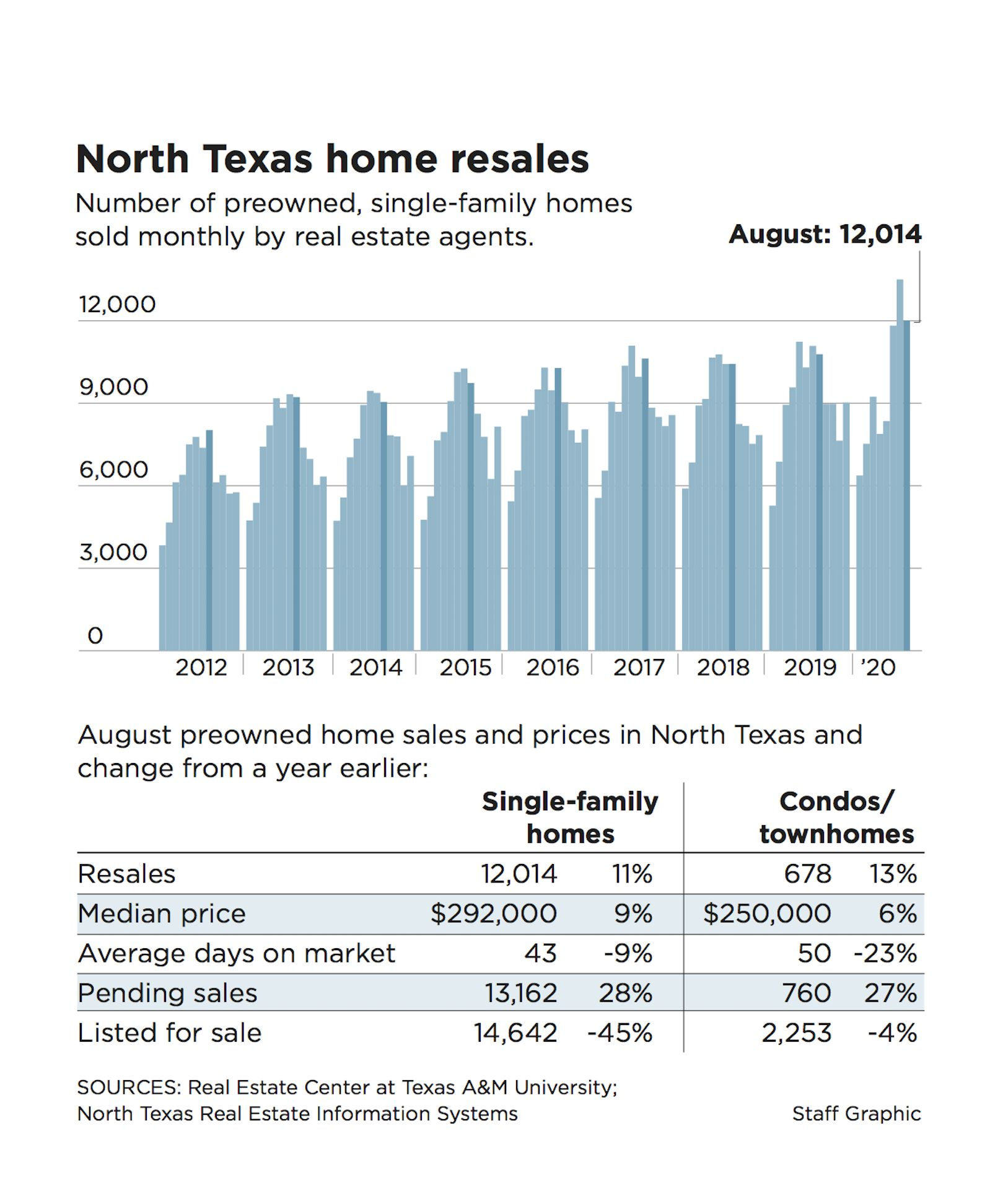August was the second month in a row of double-digit percentage home sales gains in North Texas.