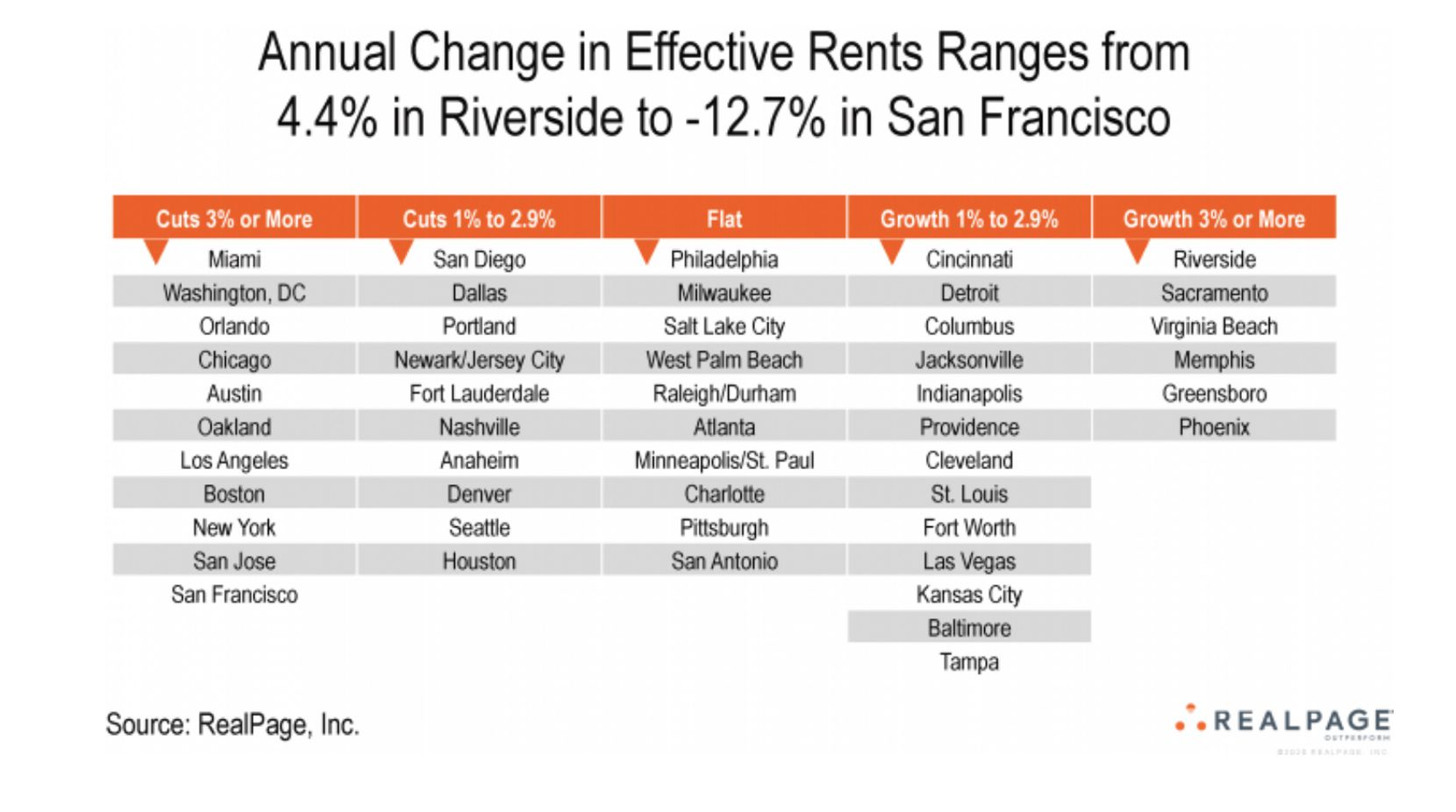 Apartment rents in the Dallas area are down by 1% to 3%.