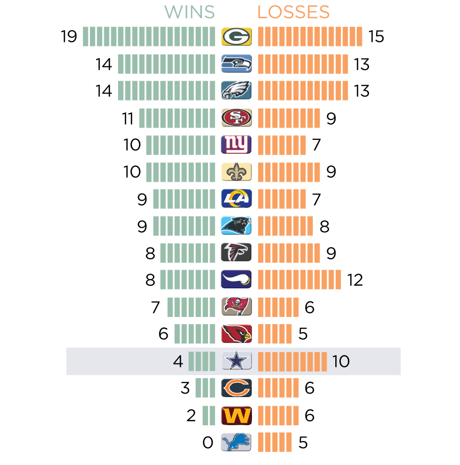 Since Dallas last appeared in the NFC Championship Game, the Packers have won more than four times as many playoff games as the Cowboys have.