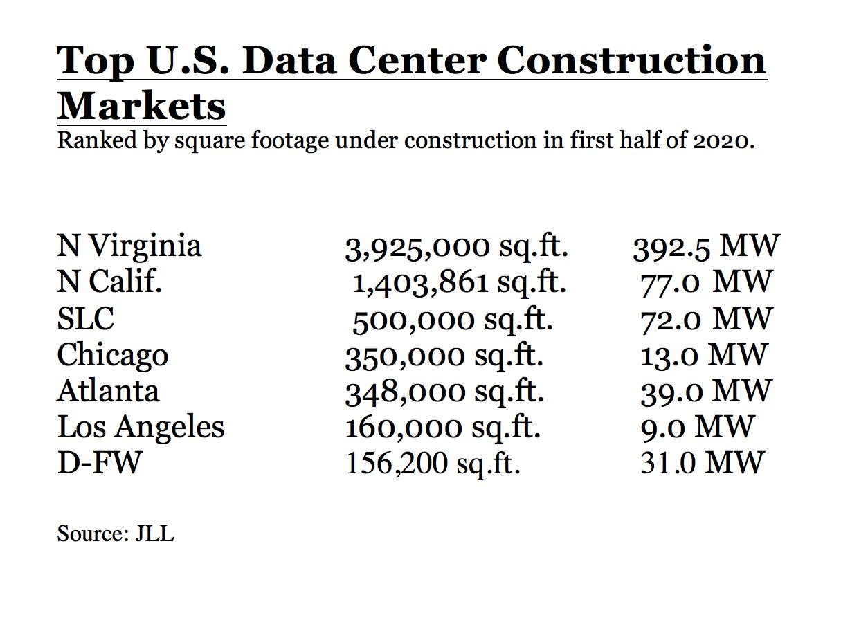 D-FW ranks seventh nationally for new data center projects.