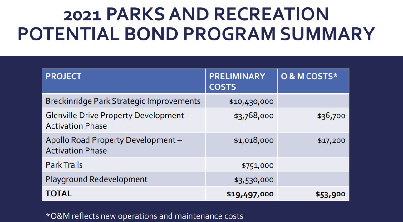 The Richardson Parks and Recreation department's potential bond wish list totals more than $19 million and includes extensive improvements to Breckenridge Park.