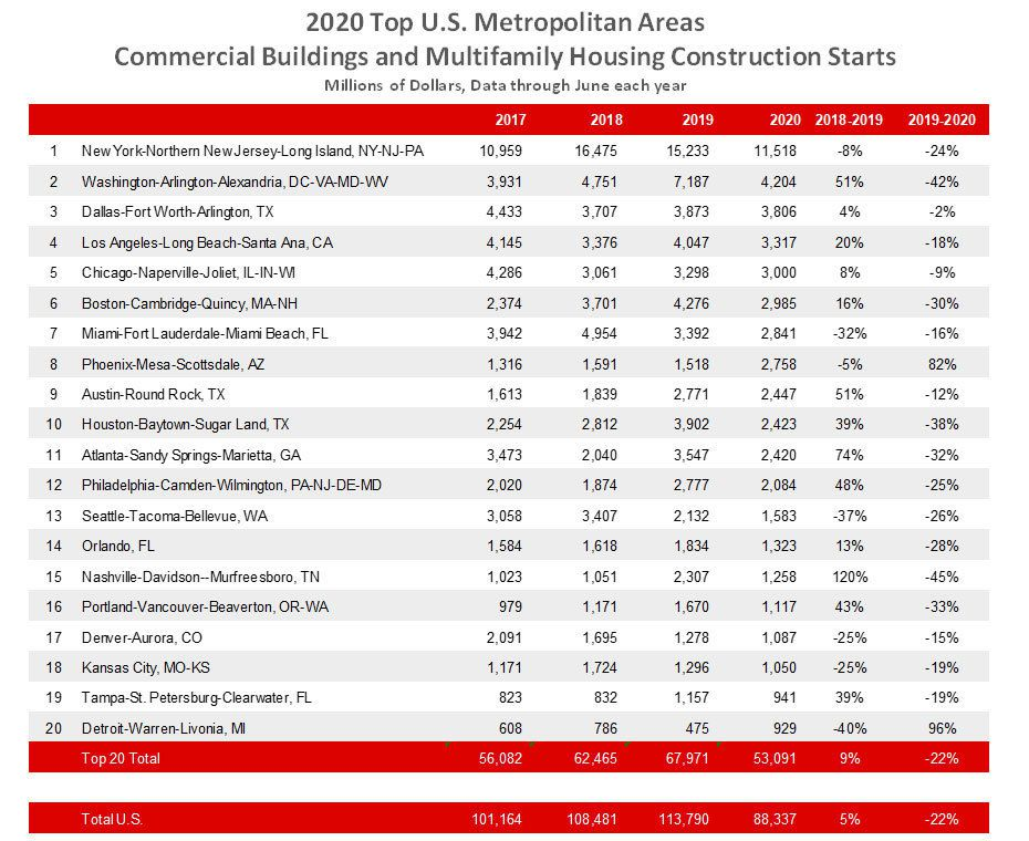 Only New York and Washington, D.C., had more buildings starts than D-FW.