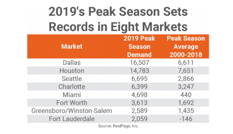 The Dallas-area tops the country in apartment leasing.