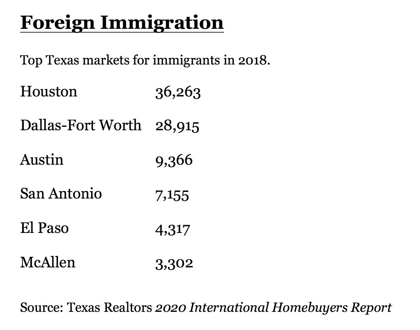 D-FW ranked ninth nationally for foreign immigration in 2018.