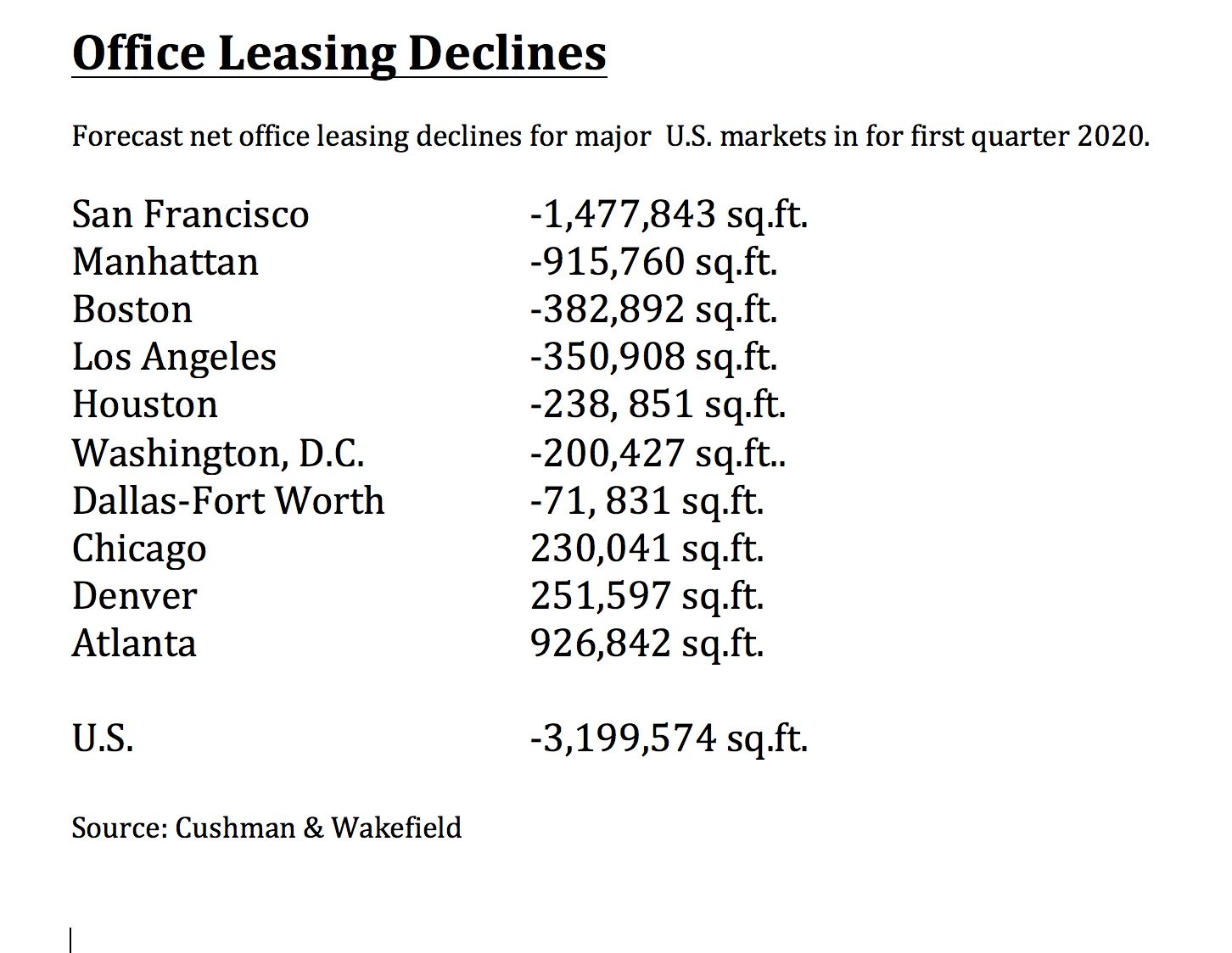The D-FW office leasing decline will be less than many U.S. markets.