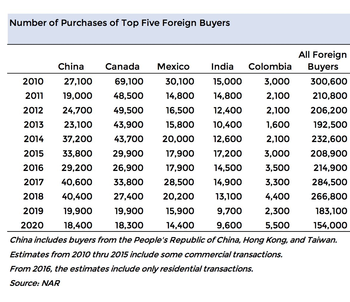 Foreign home purchases in the U.S. are down sharply in the last three years.
