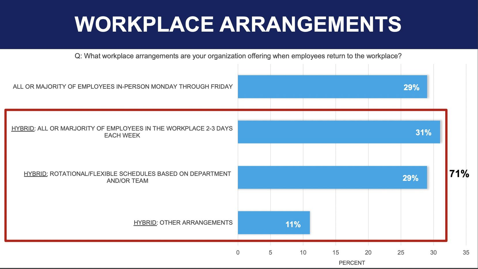 Hybrid work arrangements are favored by seven out of 10 companies.