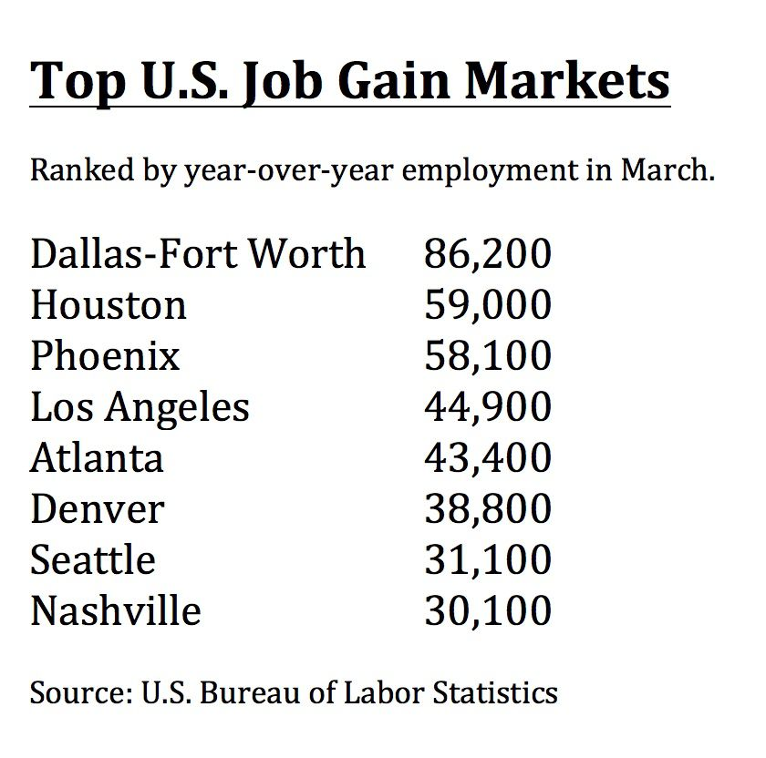 D-FW and Houston had the most gains.
