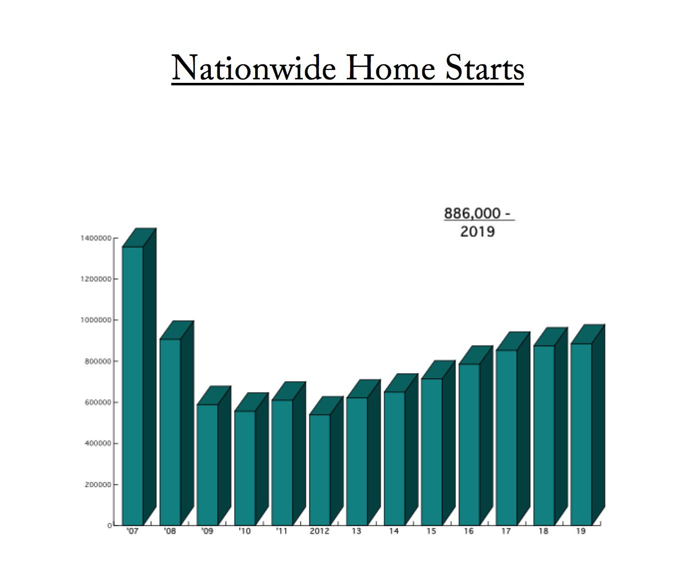 Nationwide home starts still aren't close to where they were before the Great Recession.