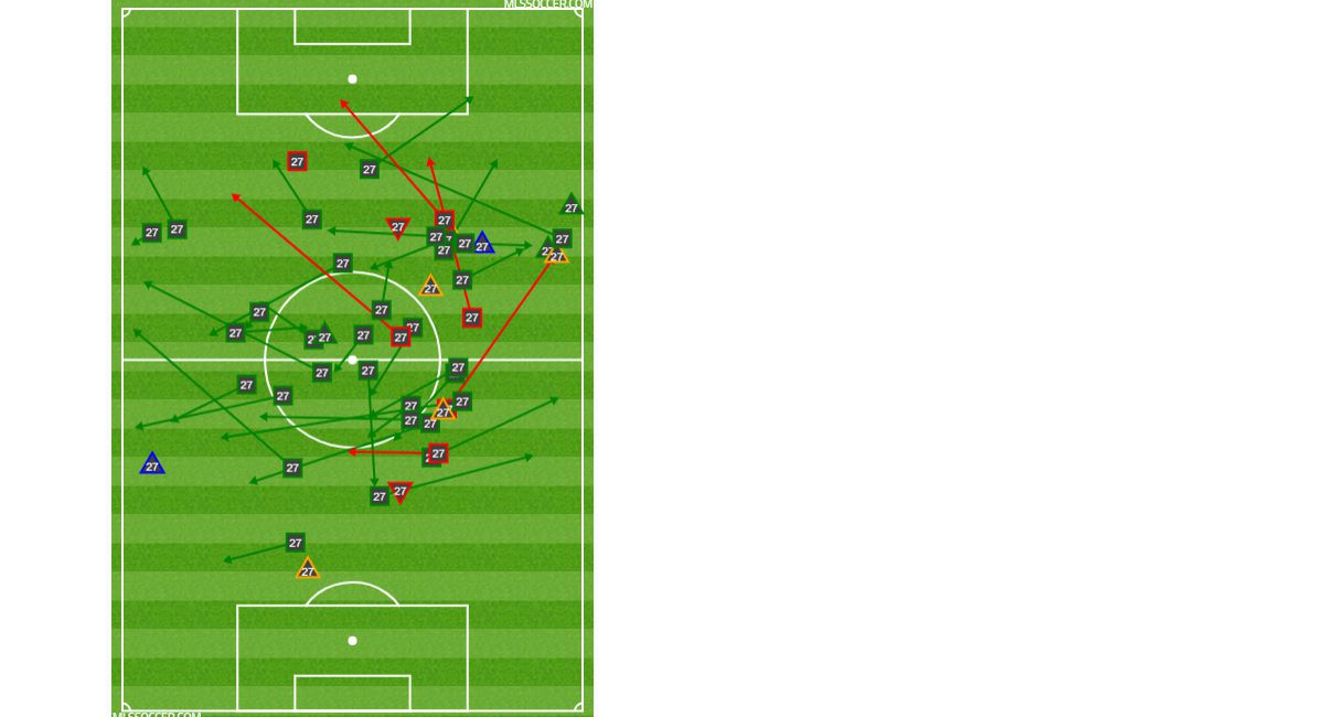 Jesus Ferreira passing, shooting, and defensive chart at Montreal Impact. (8-17-19)
