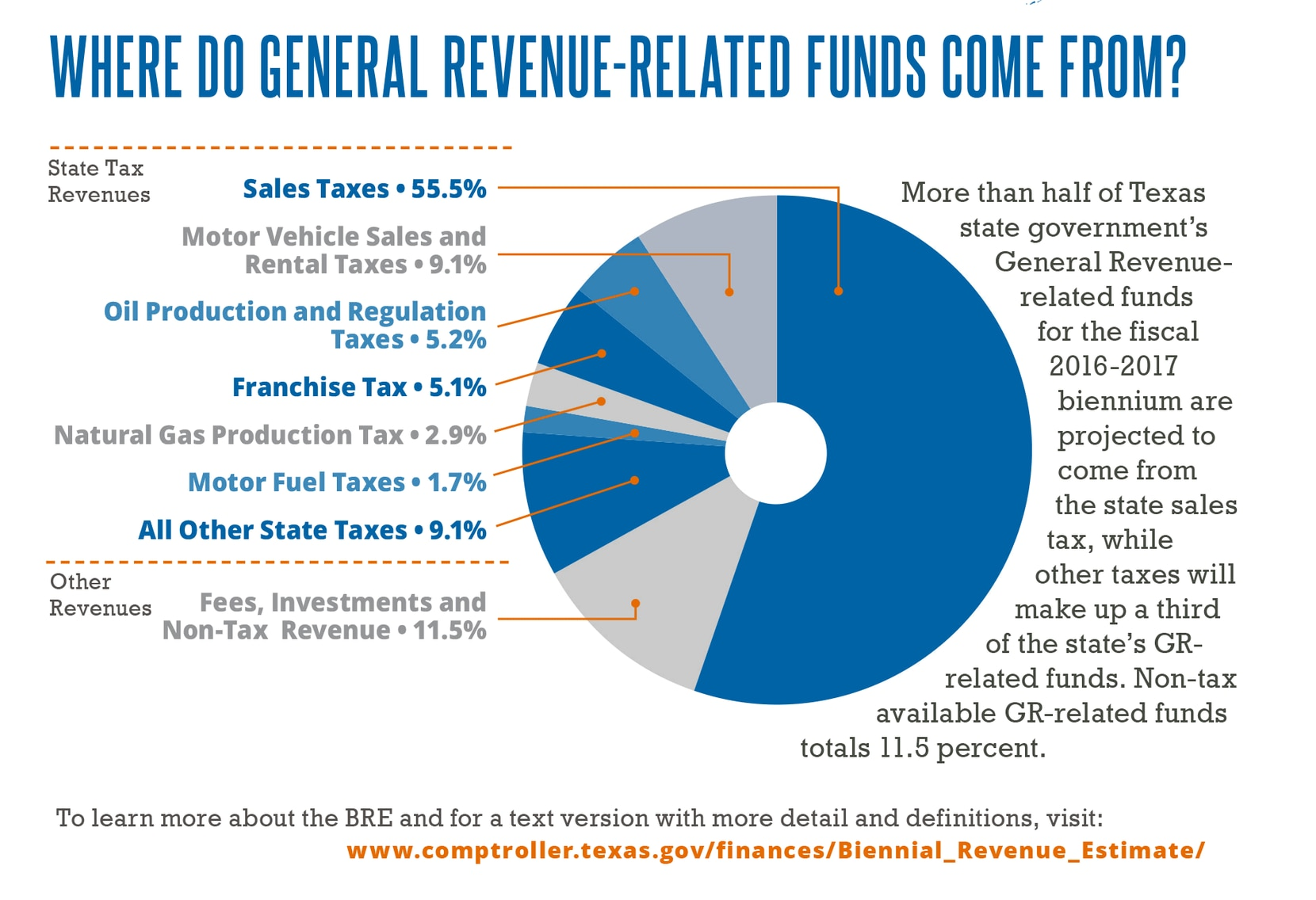 A state-provided analysis of where Texas revenue comes from shows that business taxes are dwarfed by money paid by consumers.