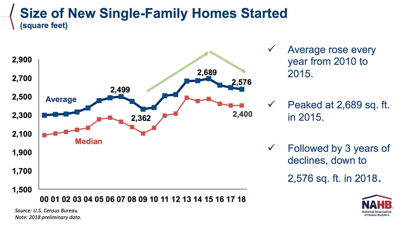 Builders Are Shrinking U S Homes To