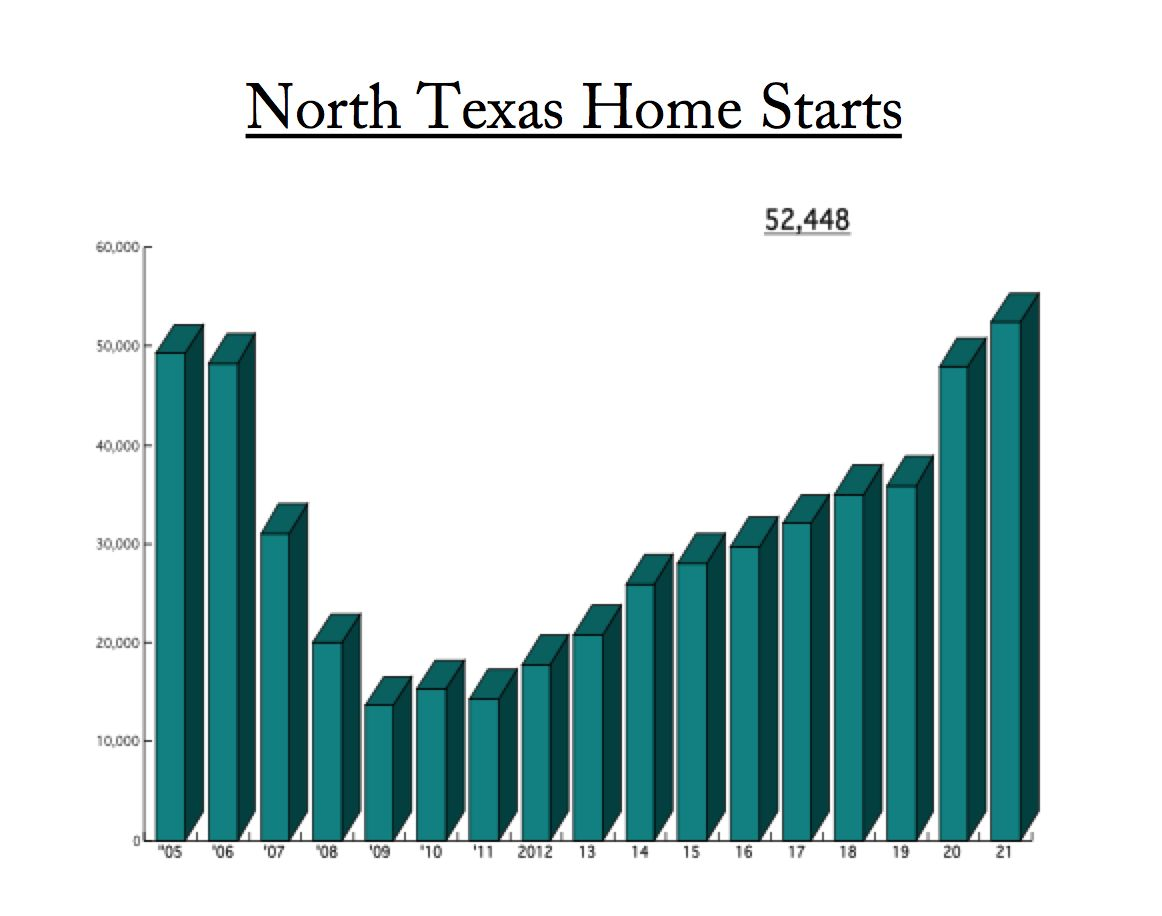 D-FW home starts for the 12 months ending in March broke the old record set back in 2006.