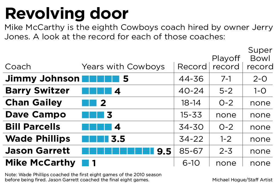 The history of coaches in Dallas under Jerry Jones.