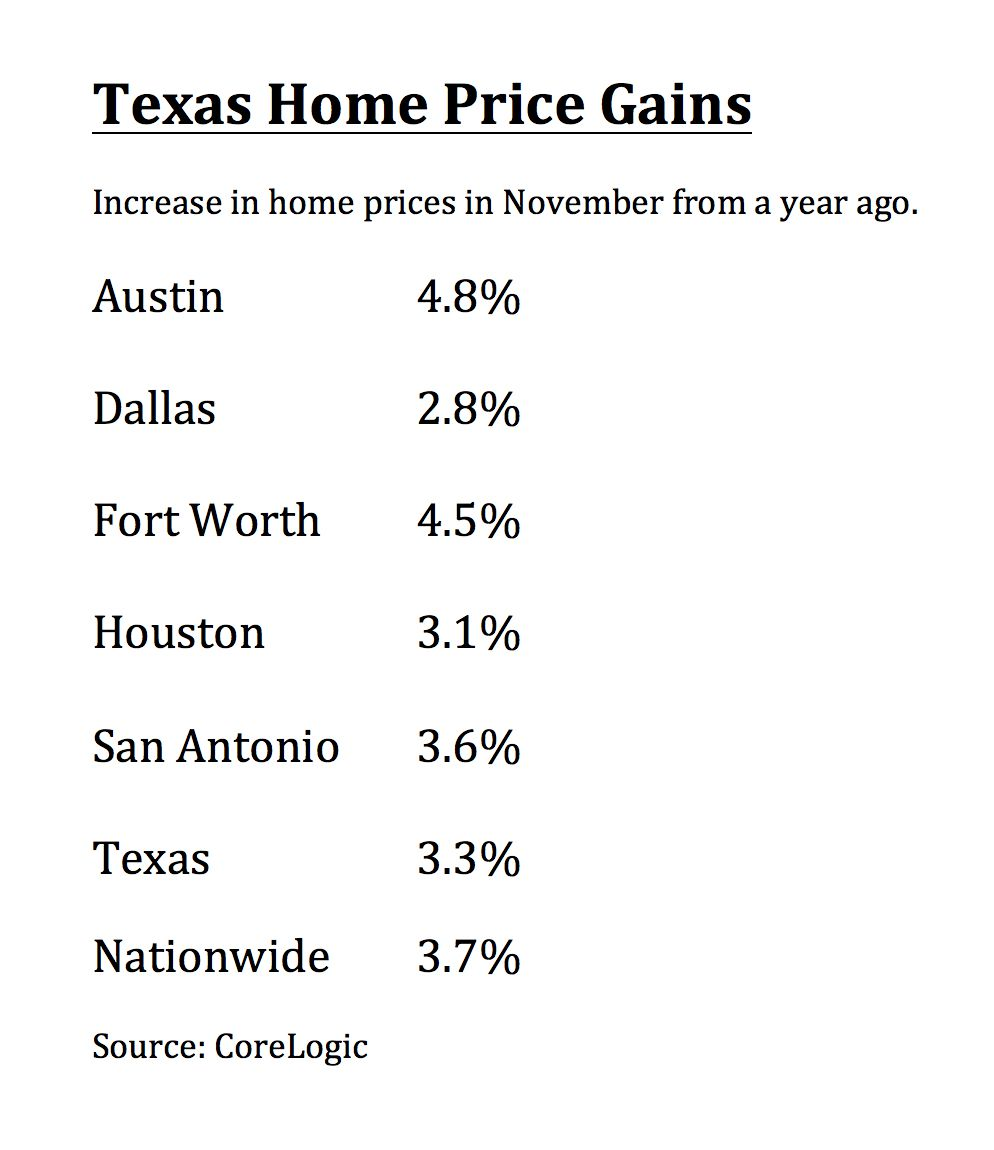 U.S. prices are forecast to rise by more than 5% in the next year.