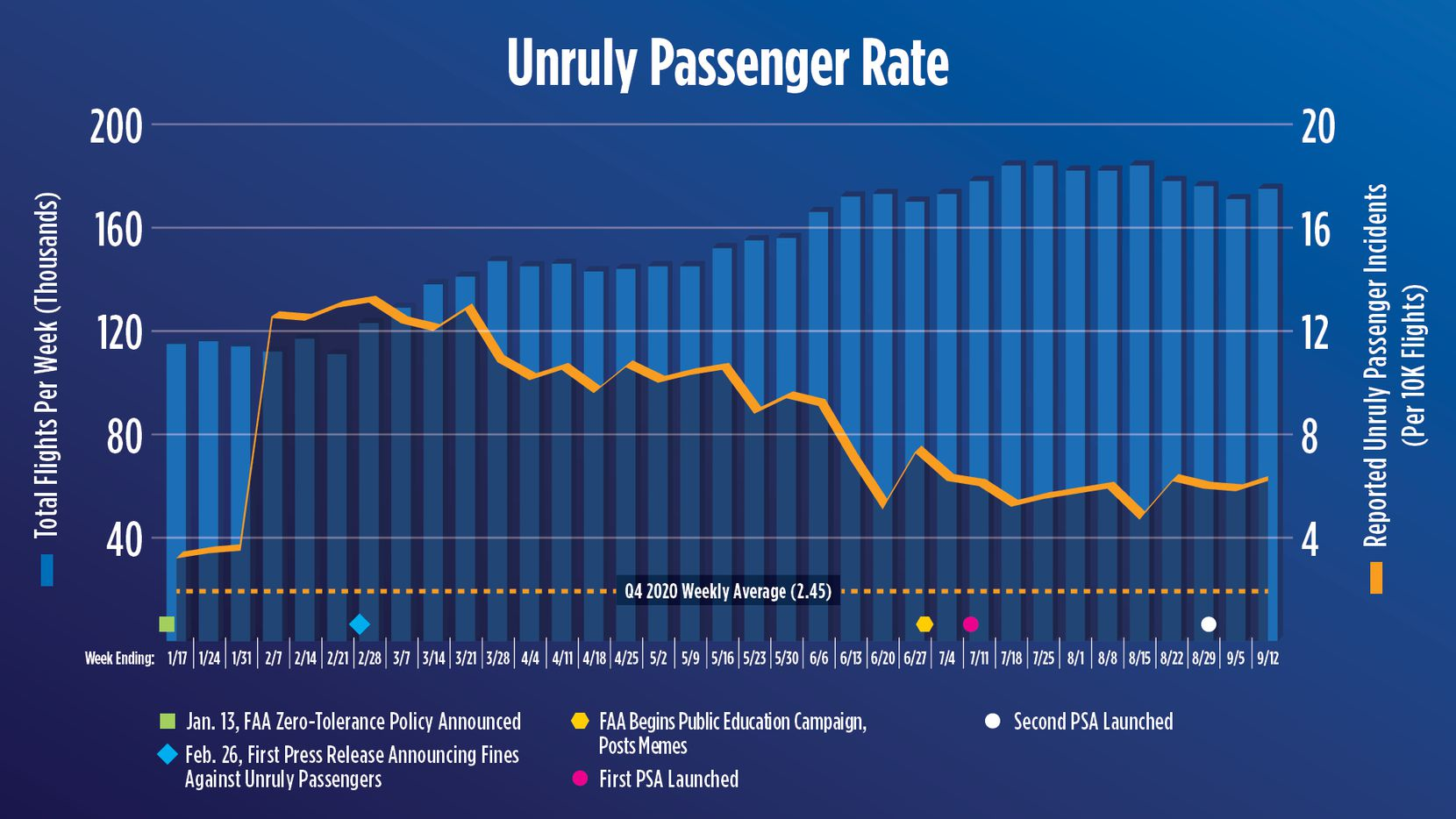 A chart from the FAA showing that the number of unruly passenger reports has dropped since early in 2021, but is still higher than last year.