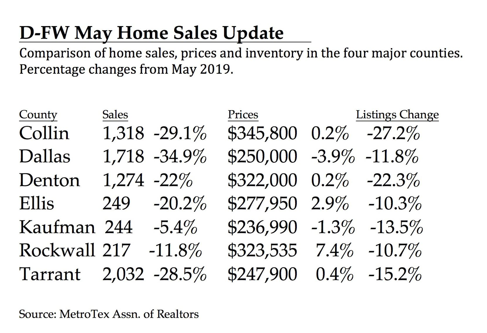 Dallas and Colin counties had the biggest sales declines.