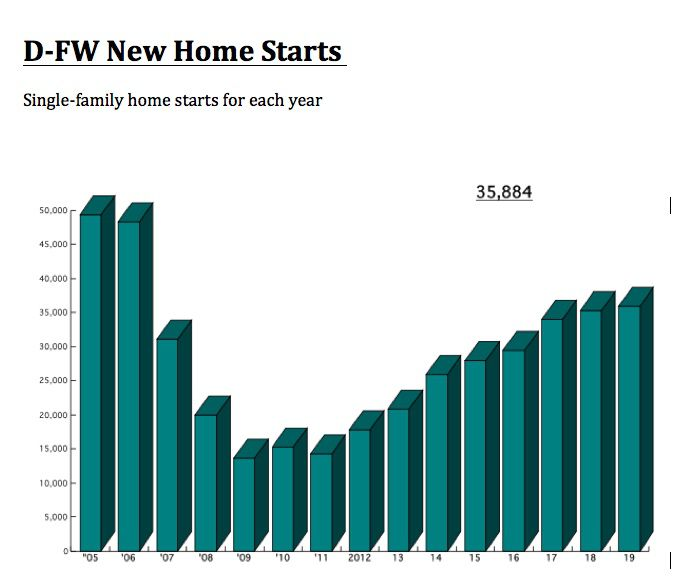 D-FW new home starts were the strongest since before the Great Recession.