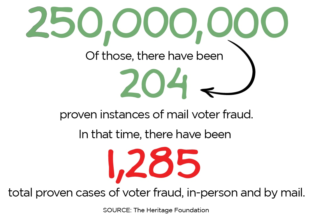 The Heritage Foundation's Election Fraud Database is not an exhaustive or comprehensive list. It does not capture all cases and does not capture reported instances that are not investigated or prosecuted.