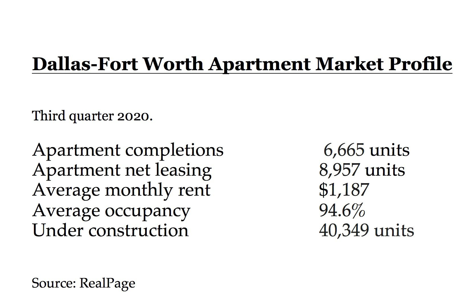 D-FW apartment leasing outpaced new unit completions in the third quarter.