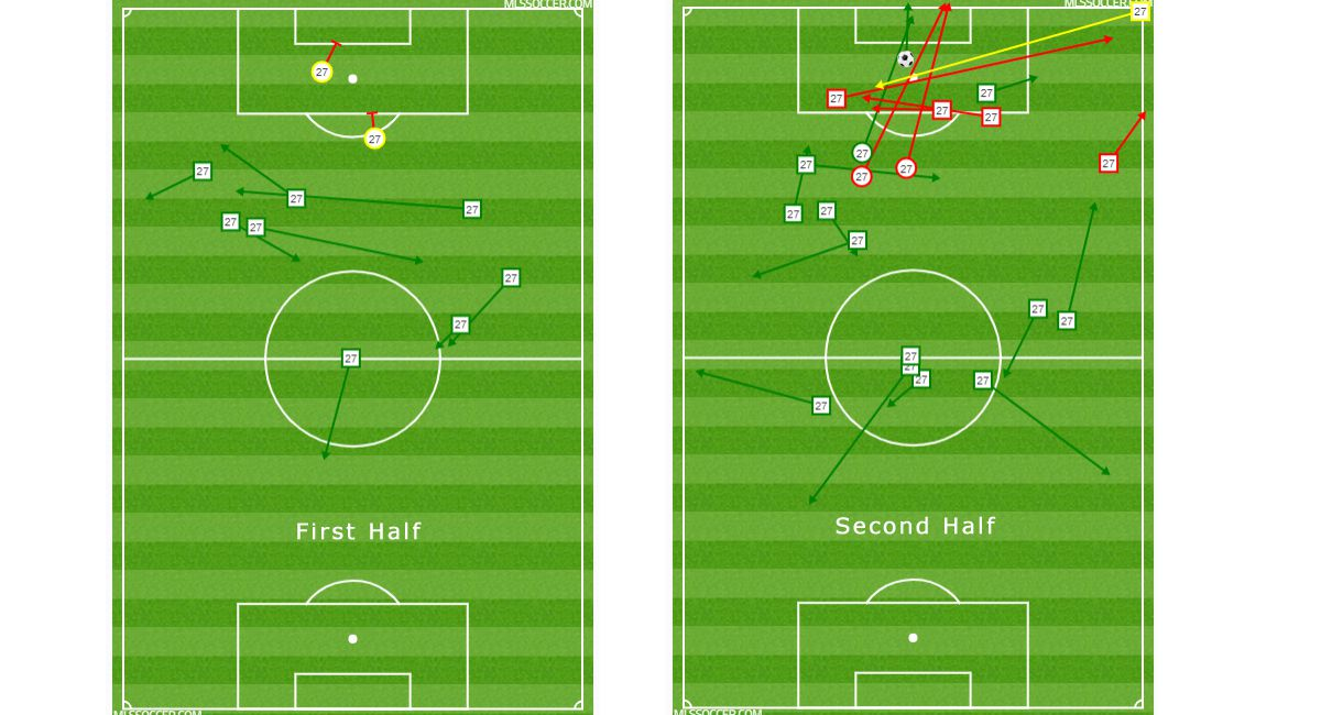 Jesus Ferreira shooting and passing chart by half versus Vancouver Whitecaps. (6/26/19)