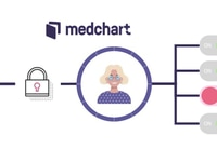 Medchart lets businesses easily, securely, and cost-effectively access and exchange patient-authorized digital health information for everything from life sciences real-world evidence or insurance underwriting to legal claims.