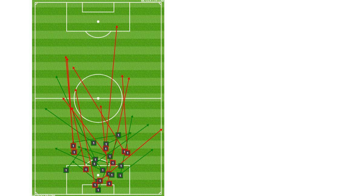 Jesse Gonzalez' passing chart at Minnesota United FC. (6-29-18)