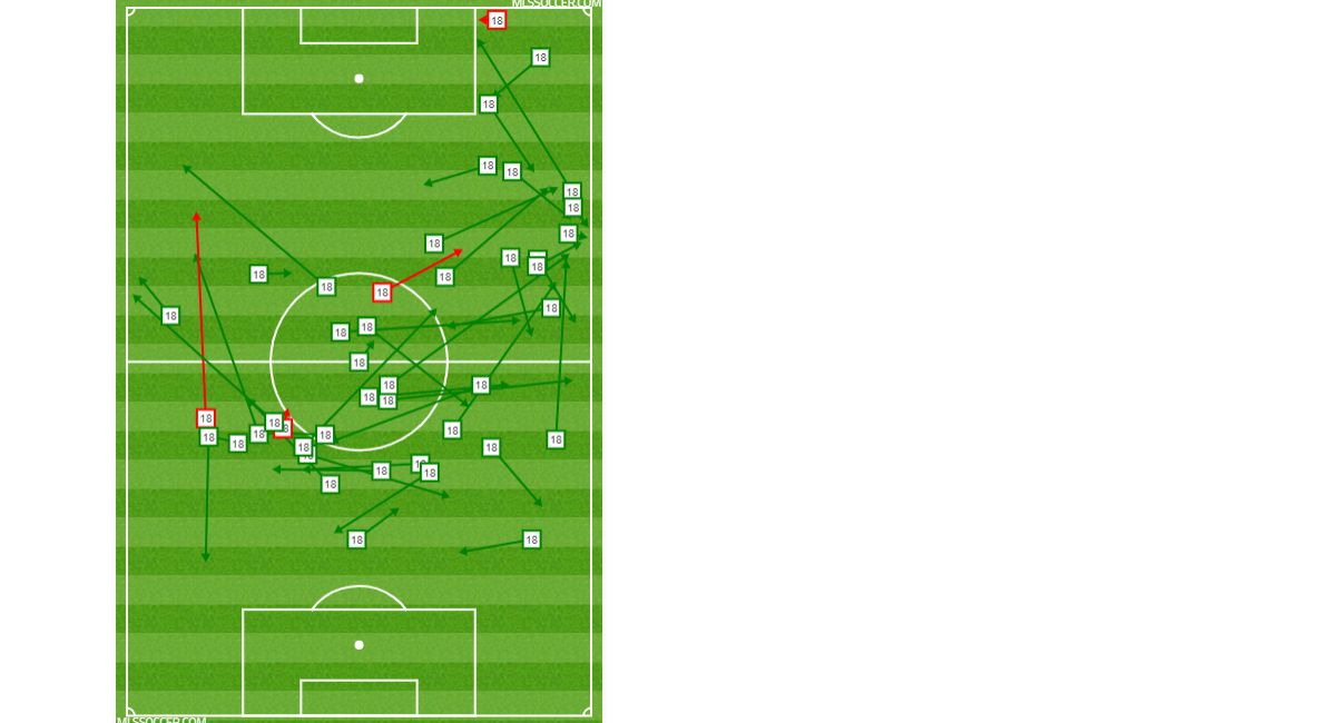 Brandon Servania's passing chart against OKC Energy in the 2019 US Open Cup 4th Round. (6-12-19)