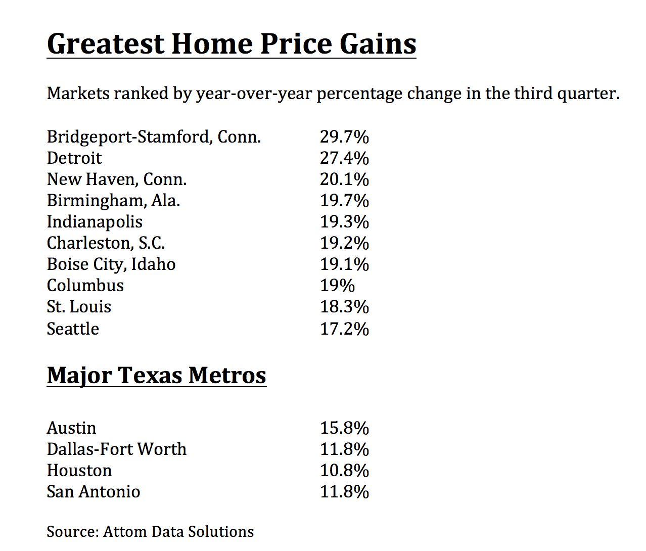 More than three quarters of U.S. metro areas saw double-digit percentage home price gains in the third quarter.