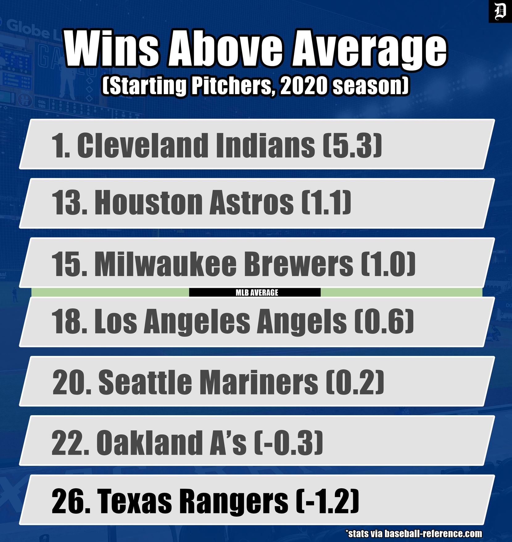 A look at where the Rangers' starting pitchers ranked in wins above average last season.