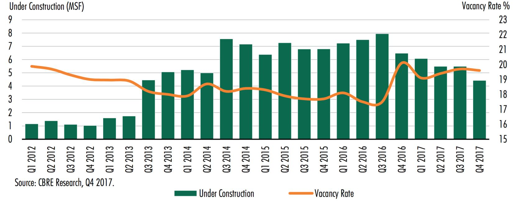 Office construction in North Texas declined after several large projects in Plano and Richardson were completed last year.