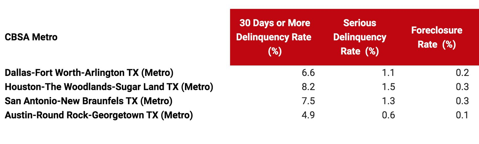 Late mortgage rates are rising in major Texas markets.