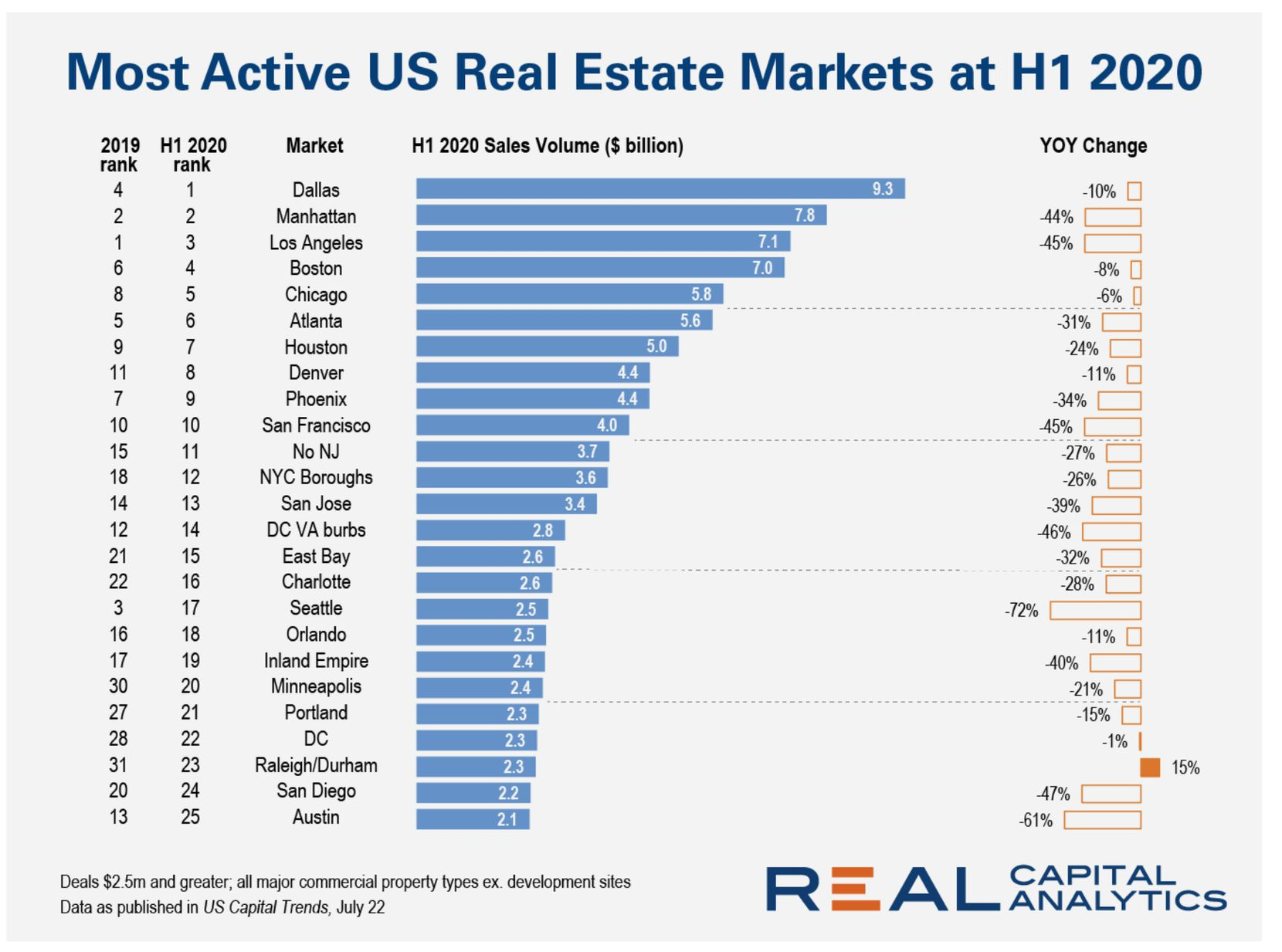 Dallas was the leading U.S. real estate market for the first time.