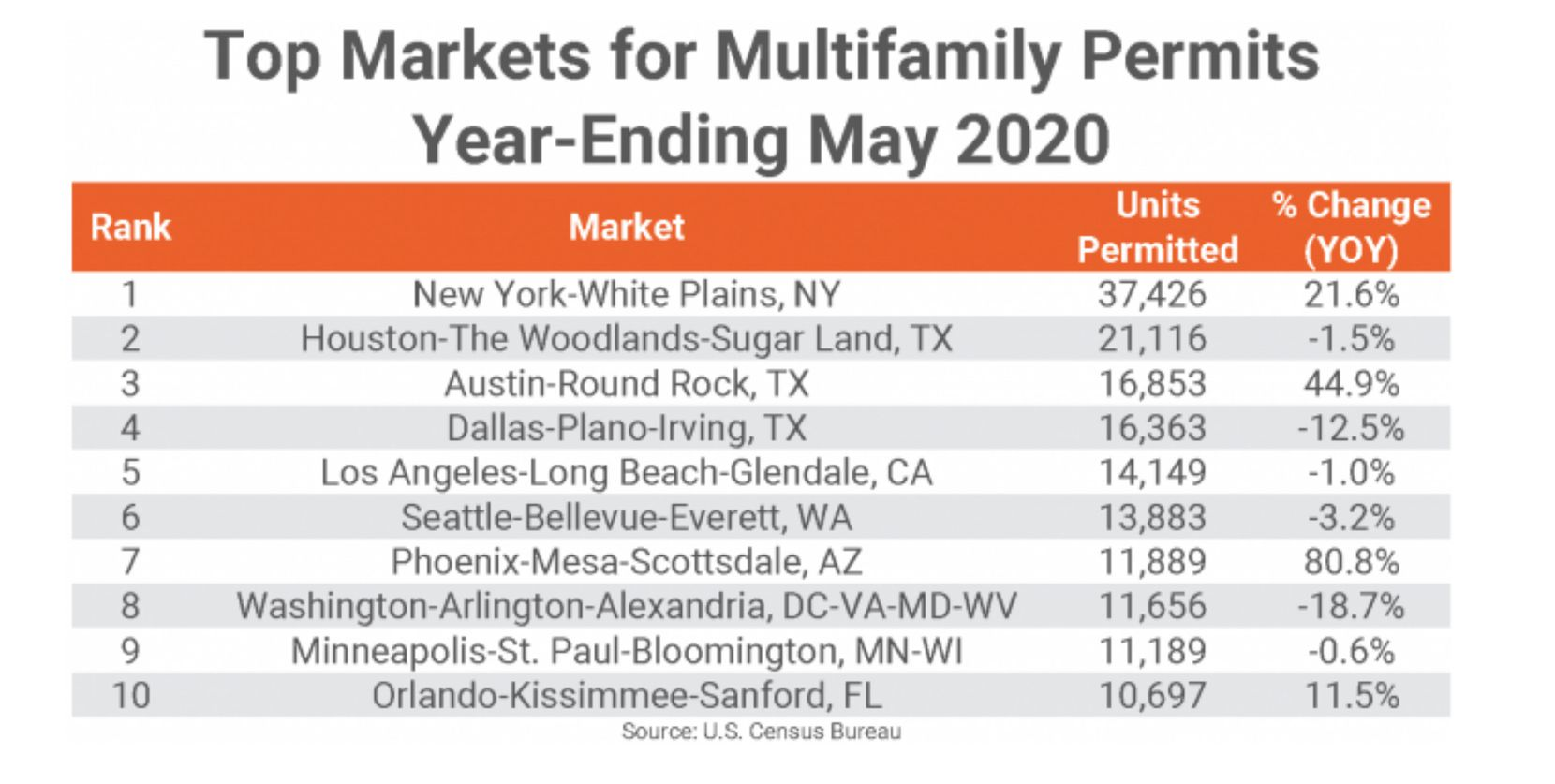 Building permits are down in more than half the major markets.